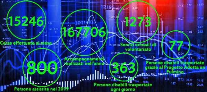 I numeri del nostro sociale